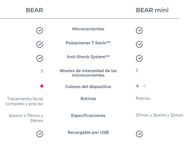 Foreo BEAR vs BEAR Mini