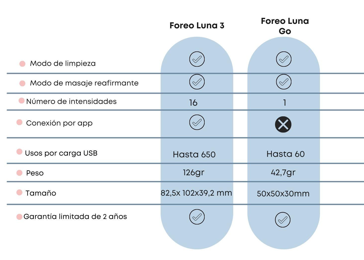 Foreo Luna Go vs Foreo Luna Mini 3